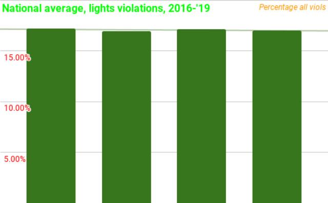 National Average Lights Violations201619